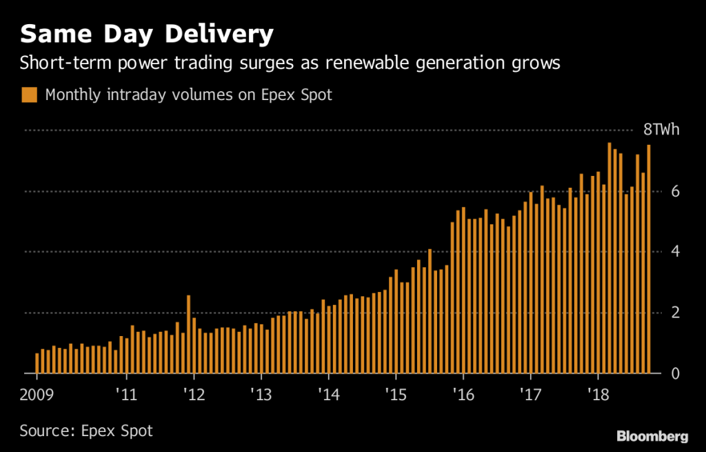 This Viking City is Reshaping European Electricity Markets