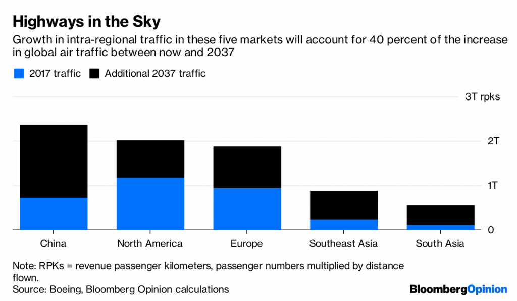 Air Travel Is About to Get Even Less Romantic: David Fickling