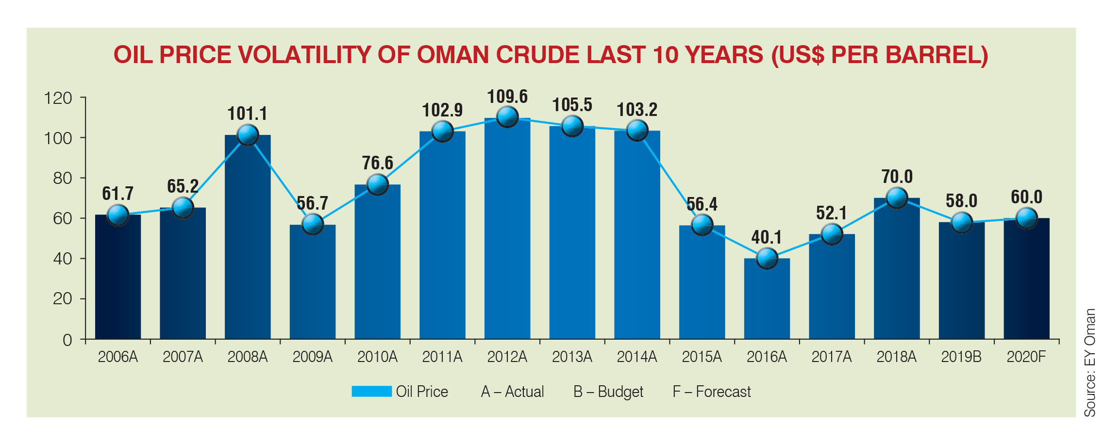 Oman Budget 2019: Walking a tightrope