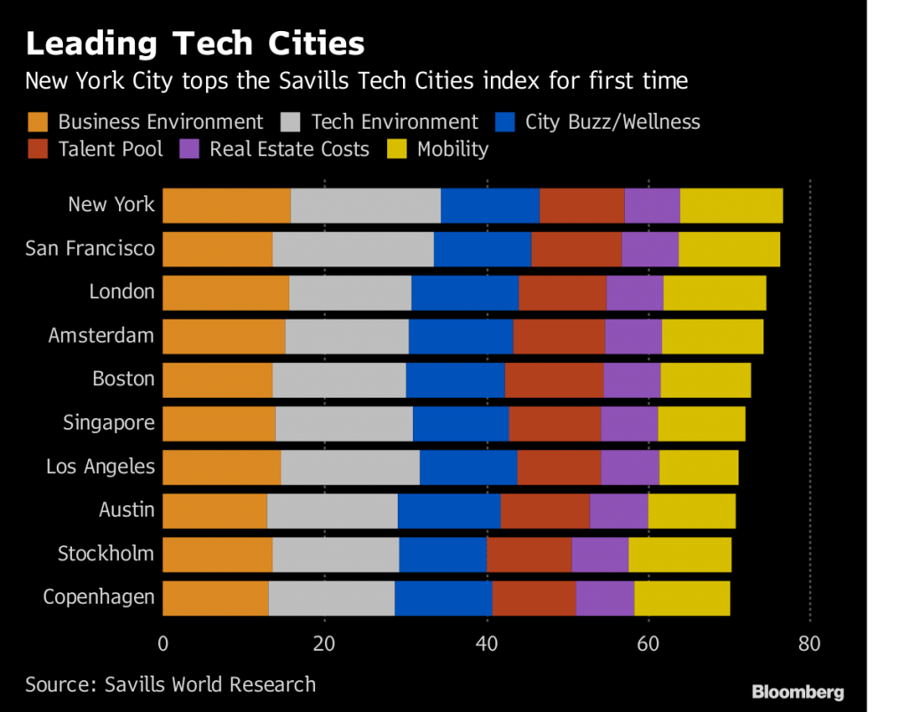 World's Best Tech Cities