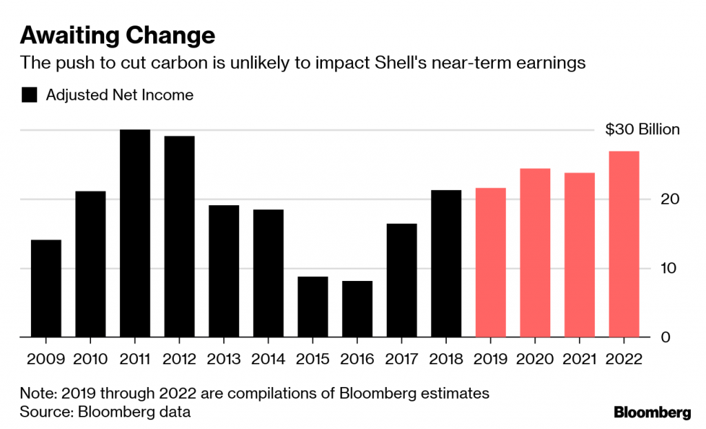 Can Oil Reinvent Itself? Shell's Power Push Divides Investors