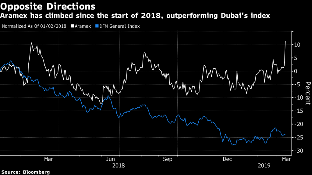 What are Analysts saying about Dubai's Aramex?