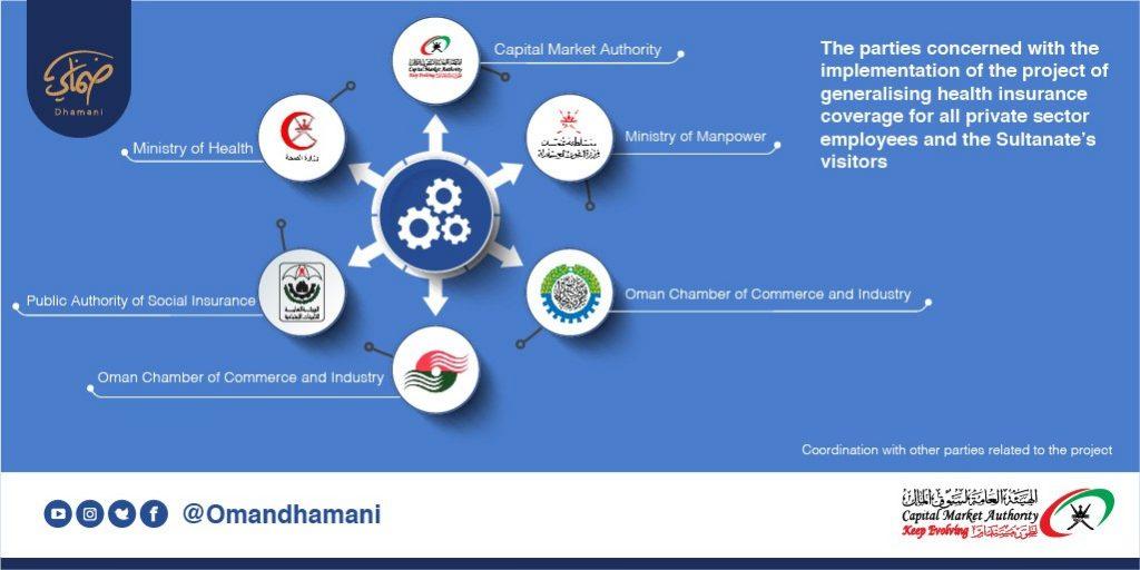 health insurance sector in oman