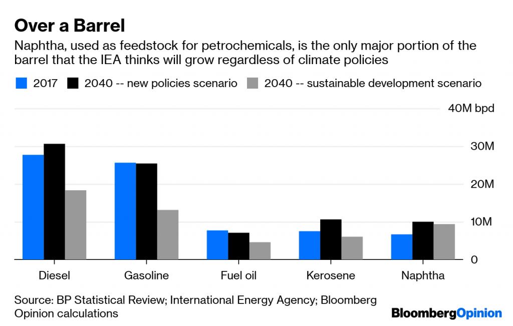 Opinion: Saudi Arabia's $69 Billion Clue for Oil Markets