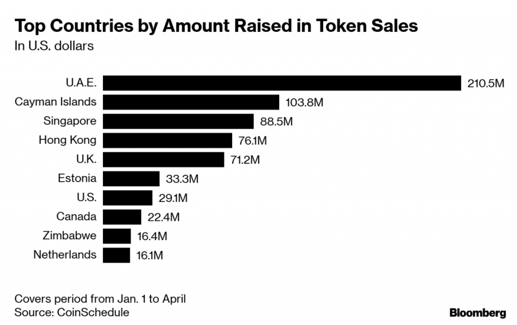UAE Token Sales Make It a Global Crypto Capital