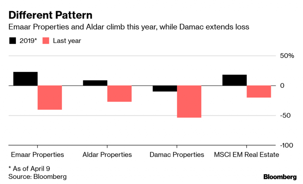 UAE Real Estate Developers Recover Amid Gloom as Traders Get Picky
