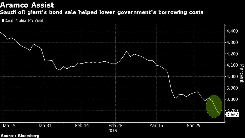 Saudi Aramco Sells $12 Billion of Bonds in Unprecedented Debut