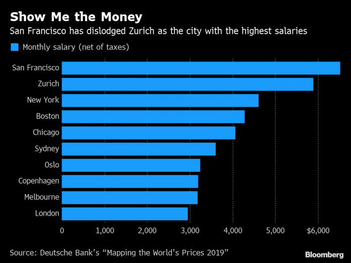 cities with highest salaries