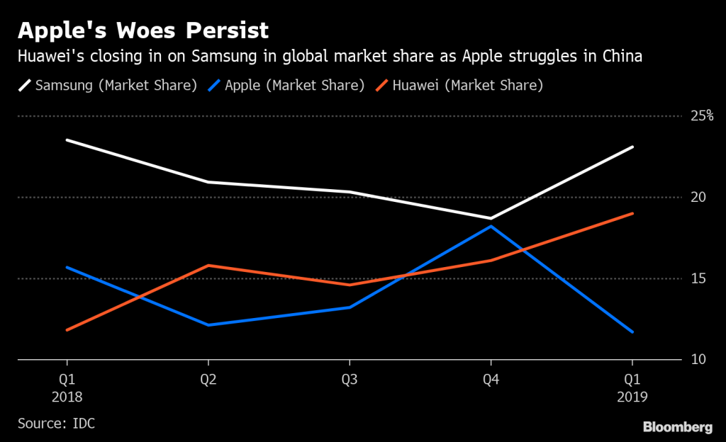 Huawei Overtakes Apple as Global Smartphone Market Tanks