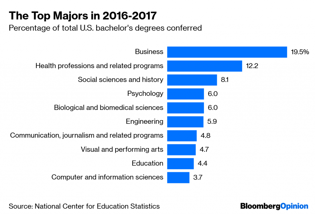 Students in the US Have Changed Their Majors