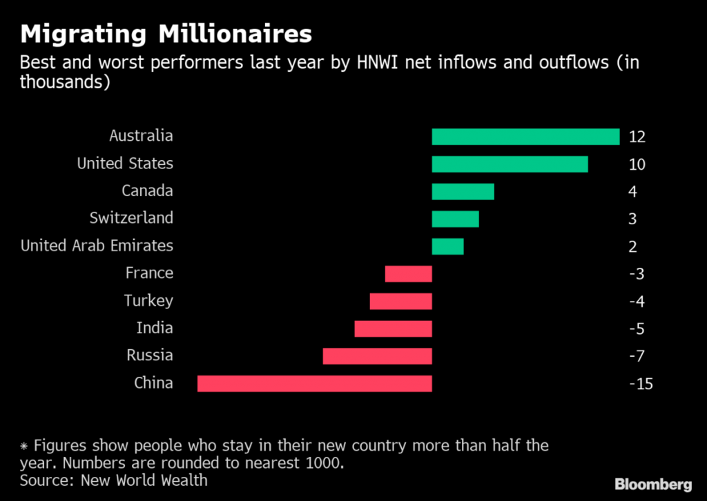 Millionaires Flee Homelands as Tensions Rise, Taxes Bite