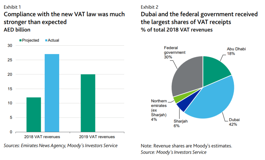 UAE VAT Revenues Exceed Estimates: Moody's