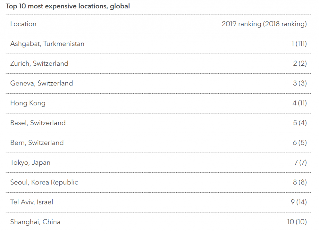 Top 10 Most Expensive Locations for Expats