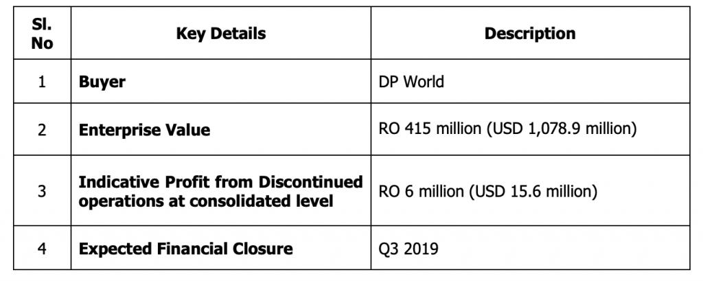 Renaissance sells Topaz to DP World in USD 1.079 Billion Deal