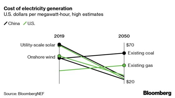 Windmills and Batteries to Attract Billions in the Green Energy Revolution