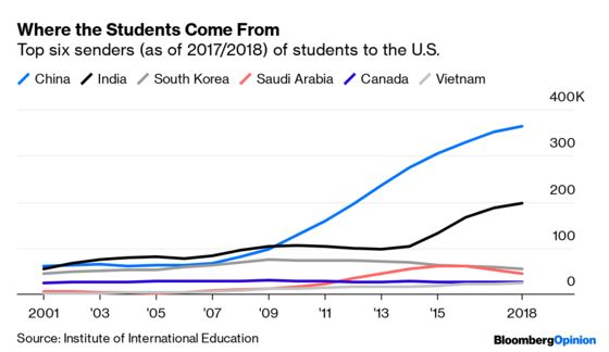 Why Fewer International Students Are Choosing U.S. Colleges