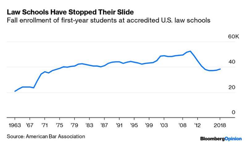 Trump Is Driving Women Into Law School: Justin Fox