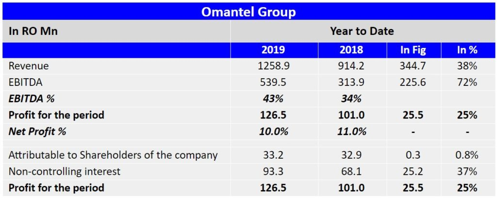 Omantel Profit Soars on Backdrop of Strong Performance of Zain Group