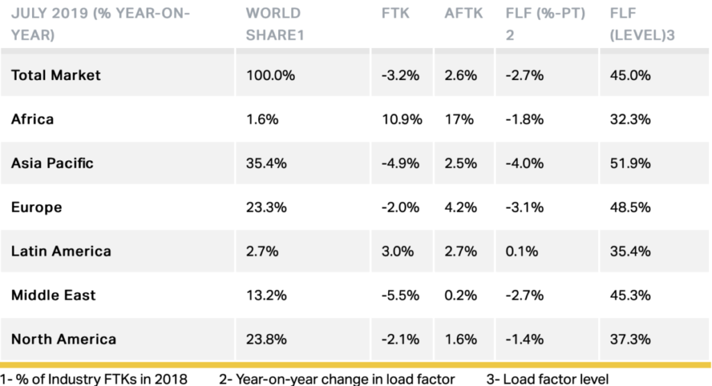 US-China trade war: Middle East air freight volumes see sharp decline