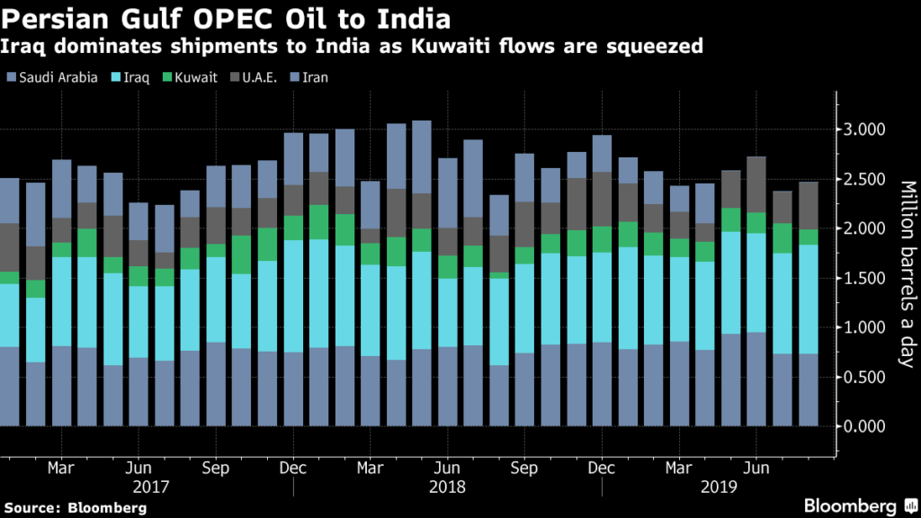 OPEC Gulf Tracker: Flow Hits Four-Month High as Exporters Fret