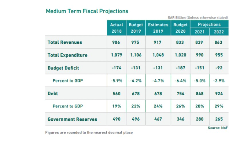 Top 10 Takeaways of Saudi Budget 2020