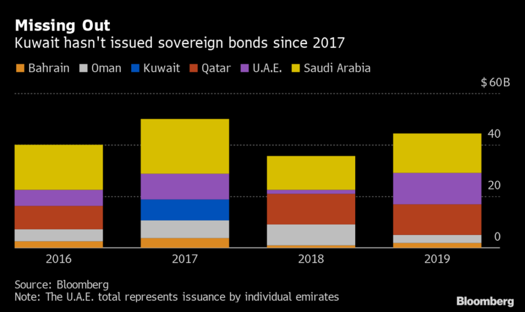 Debt Is Outside the Law for Gulf's Laggard Draining Reserves