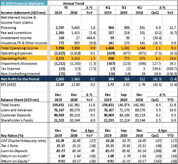Mashreq posts AED 2.1 Bn Net Profit for YE 2019