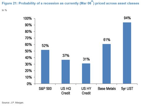 JPMorgan Sees 'Early Signs' of Stress on Credit and Funding