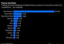 Saudi Aramco's Dividend Math Doesn't Add Up: David Fickling