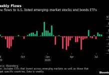 ETF Investors Pour Money Into China in Third Week of EM Inflows