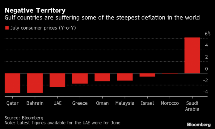 Gulf States Dive Deeper Into Deflation as Pandemic Grips