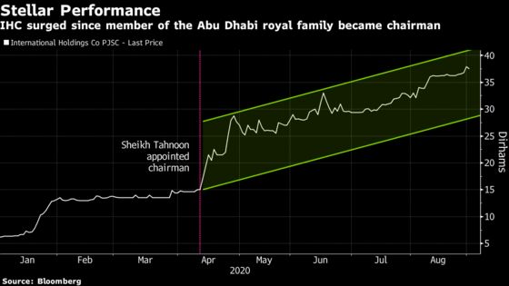 Gulf Investor With $540 Million in Cash Says M&A Spree Not Over
