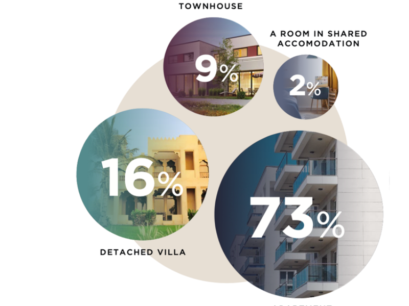 Savills reveals the results of its 'Lockdown Living Survey' for the Middle East