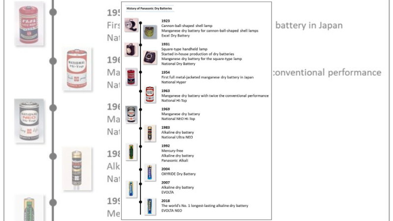 Panasonic's Global Dry Battery Shipments Top 200 Billion
