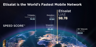 Etisalat UAE recognised fastest mobile network operator globally by Ookla Speedtest