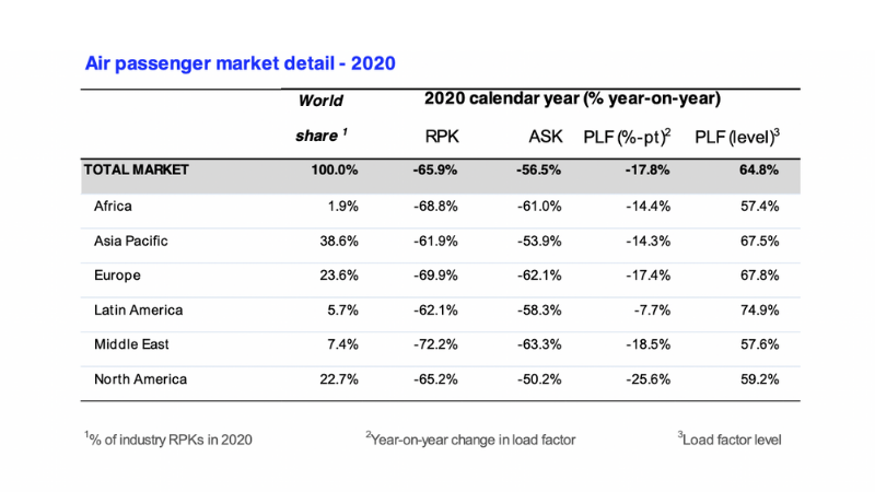 2020 Worst Year In History Of Aviation For Air Travel Demand