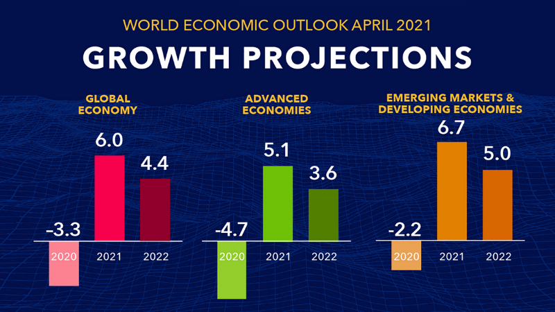 Economies Of Countries Across Parts Of The World May Only Recover By 2023: WEO